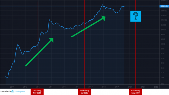 Bitcoin Rising